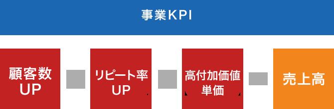 事業KPI 顧客数UP×リピート率UP×高付加価値単価=売上高
