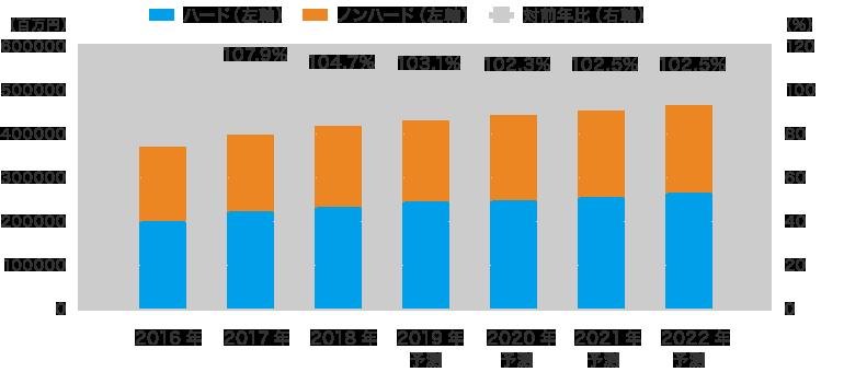 大判インクジェットプリンタの全世界出荷金額予測