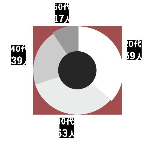 年齢の割合